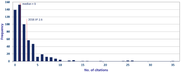 Frequency Distribution of Citations BJOC