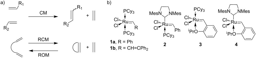 Mechanism and activity of ruthenium olefin metathesis catalysts
