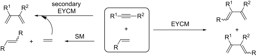 ruthenium cross metathesis Ring-closing metathesis is a variant of the olefin metathesis reaction in which   for this reaction are complexes of molybdenum or ruthenium.