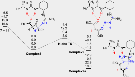 Synthesis and evaluation of new guanidine-thiourea